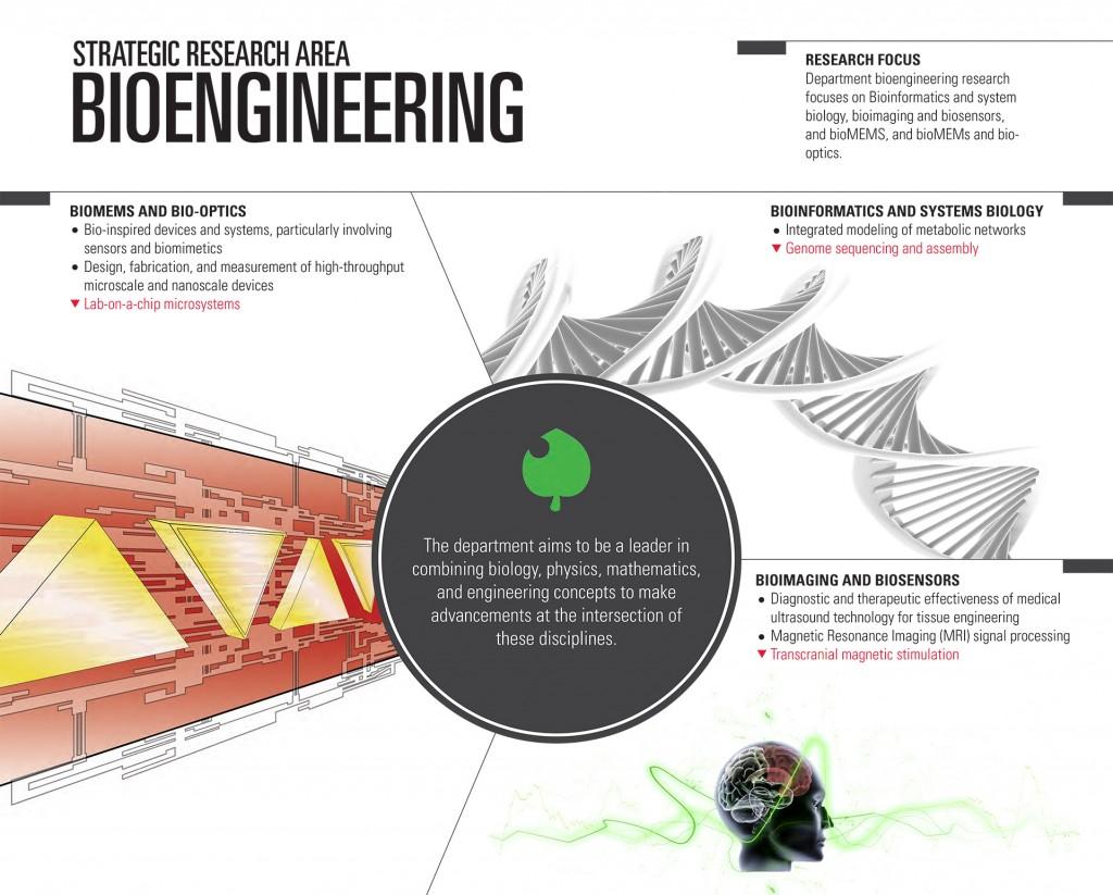 Bioengineering Poster