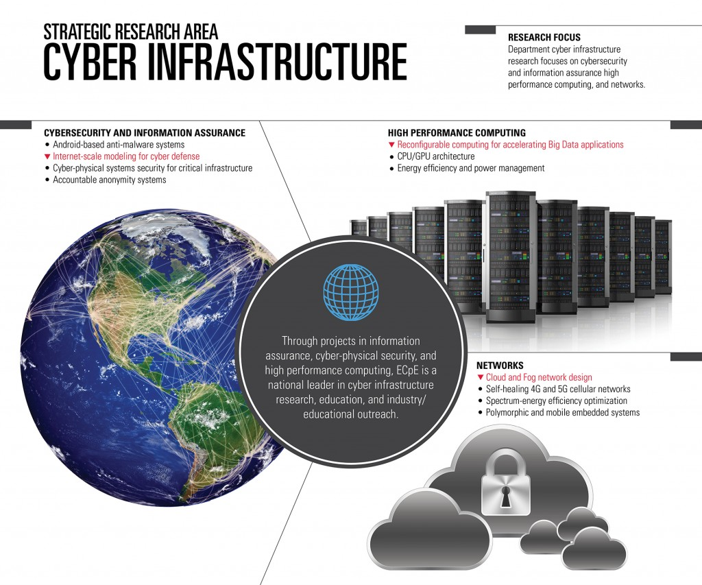 Cyber Infrastructure Poster