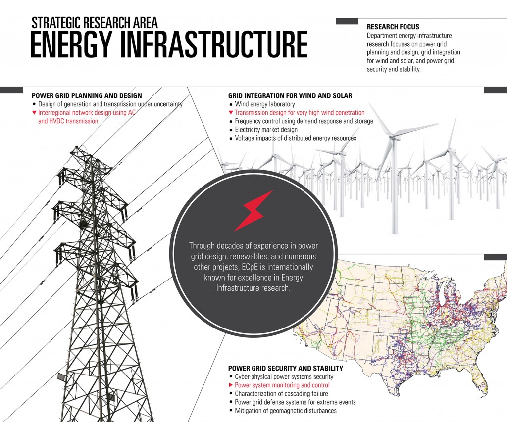 Energy Infrastructure Poster