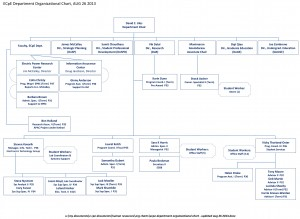 Microsoft Word - ECpE Department Organizational Chart - Updated