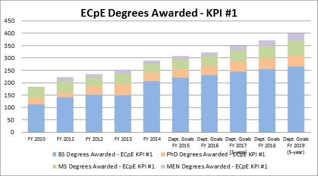 Degrees Awarded - KPI #1