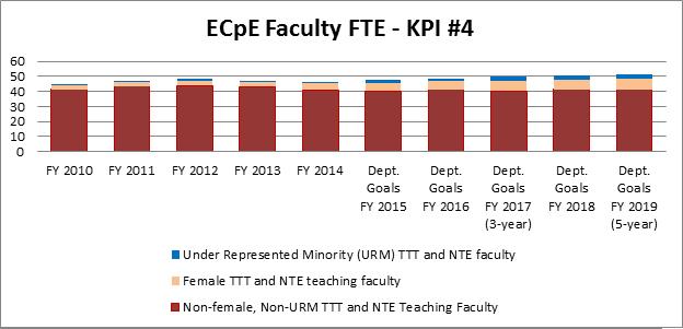 Faculty FTE - KPI #4