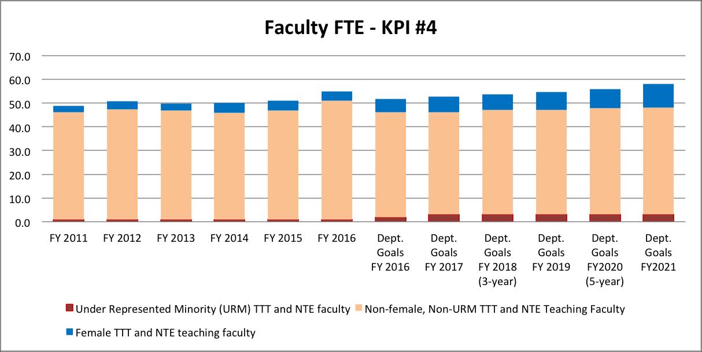 KPI 4