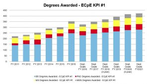 kpi-degrees-awarded-through-2021