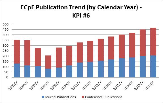 Publication Trend - KPI #6