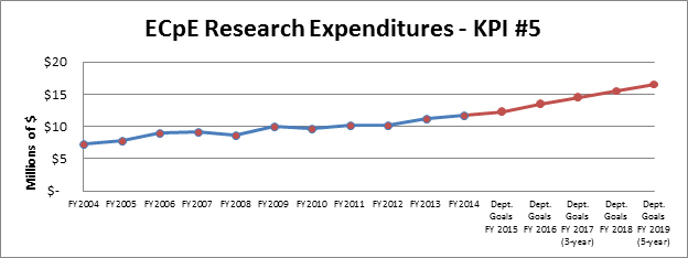 Research Expenditures - KPI #5
