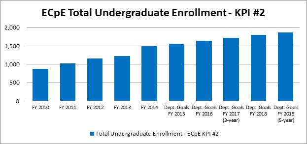 Undergraduate Enrollment - KPI #2