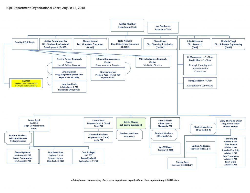 ECpE Department Organizational Chart - Updated AUG 15 2018